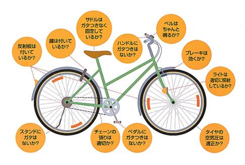 自転車の 自転車 交通事故 保険 : ... ですか?TSマーク(付帯保険